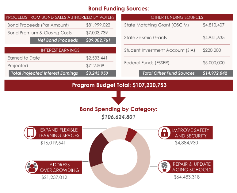 cpsd_bond_costs